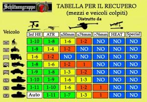 Tabella recuperi